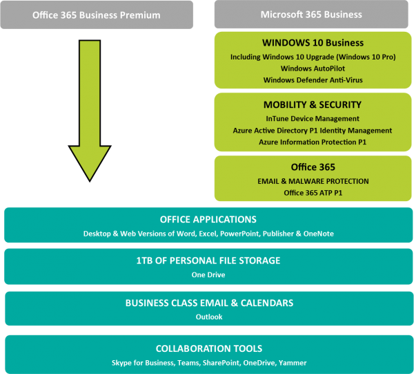 Office 365 Vs Microsoft 365: The Key Differences
